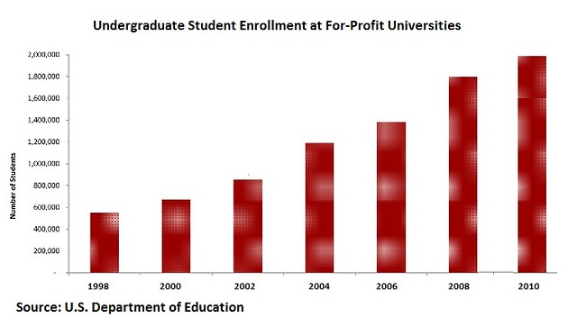 For profit enrollment