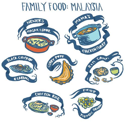family_food_malaysia