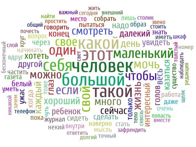 Облако моего блога