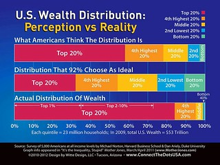U.S. Wealth Distribition:  Perception vs Reality