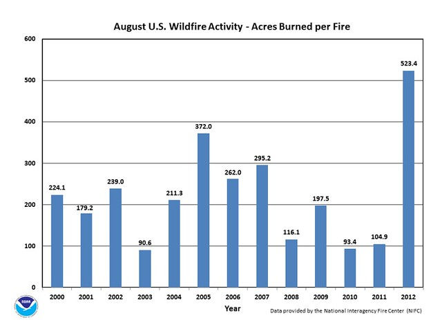 August 2012 wildfire activity [chart]