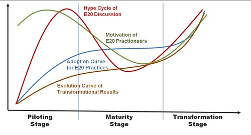 Evolution Curves for E20 Project