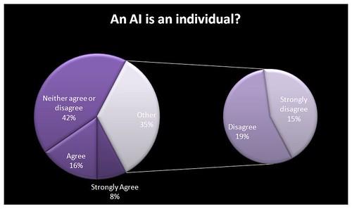 An AI is an individual?