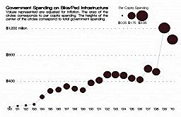 infrastructure spending trend (by: League of American Bicyclists)