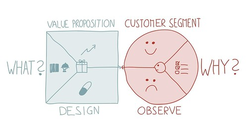 نموذج The Value Proposition