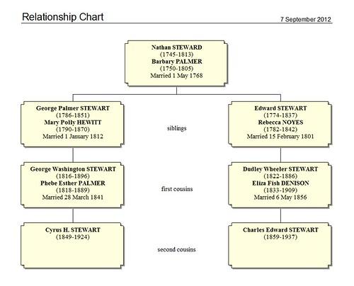 Stewart Cousin Chart by midgefrazel