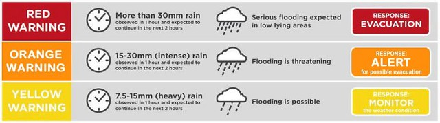 Revised Pagasa Flood Warning