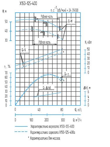 Гидравлическая характеристика насосов Х 150-125-400