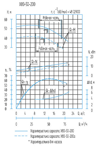 Гидравлическая характеристика насосов Х 80-50-200