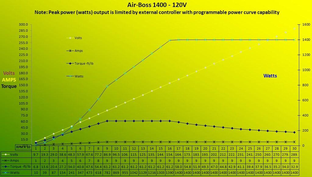 1400-120