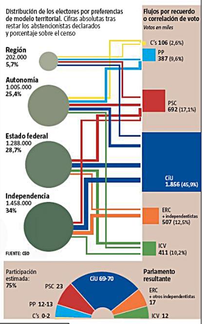 12i16 LV Elecciones y sociología del voto en Cataluña 2 Uti