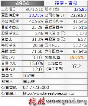 4904_遠傳_資料_1012Q