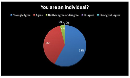 You are an individual?