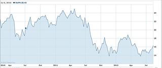 ishares Euro financial etf
