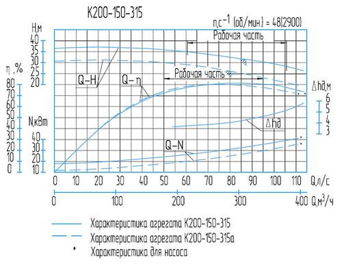 Гидравлическая характеристика насосов К 200-150-315