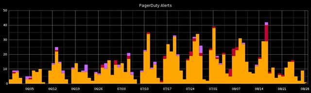PagerDuty alerts