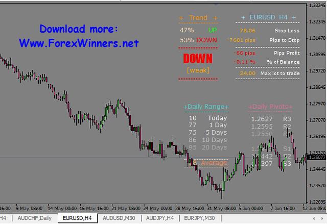 Free download indikator forex akurat