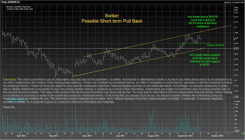Swiber - Possible Short Term Pull Back