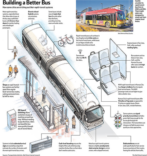 Building a better bus, graphic