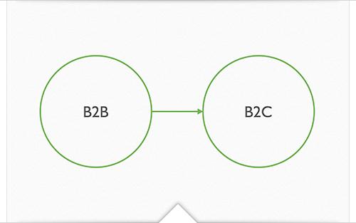 B2B - B2C