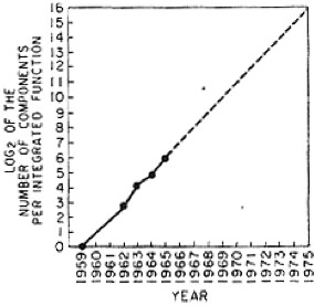 Moore's Law 1965