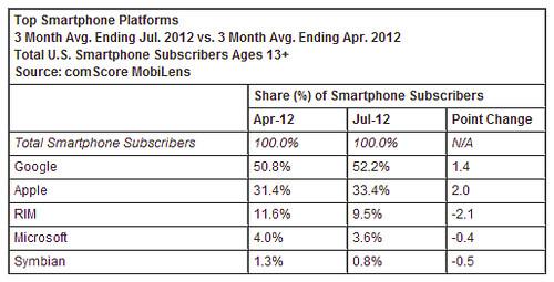 comScore: 201204-201206 USA smartphone piaci részesedés