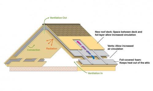 Крыша ORNL улучшает энергоэффективность зданий
