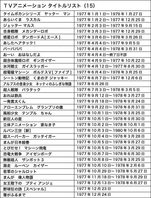 120925(1) – WEB Anime Style《日本電視動畫史50週年 情報總整理》專欄第15回(西元1977年):第一次動畫熱潮元年!