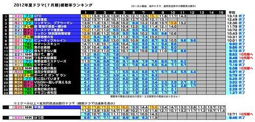 2012年夏ドラマ(7月期)視聴率ランキング2012-7-10-1.jpeg