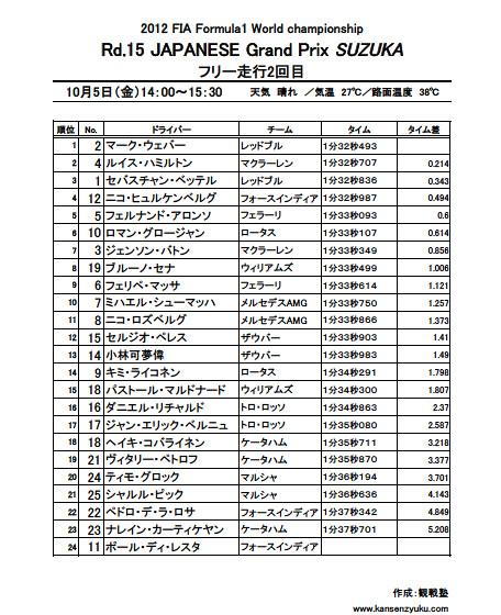 2012F1日本GPリザルト(FP2)
