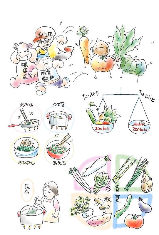 NHK出版「別冊NHKきょうの健康 血圧・血糖・コレステロールを下げる!野菜のパワーまるごと健康レシピ」