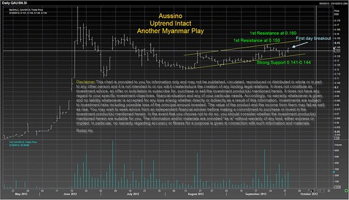 Aussino - Uptrend intact, another myanmar play