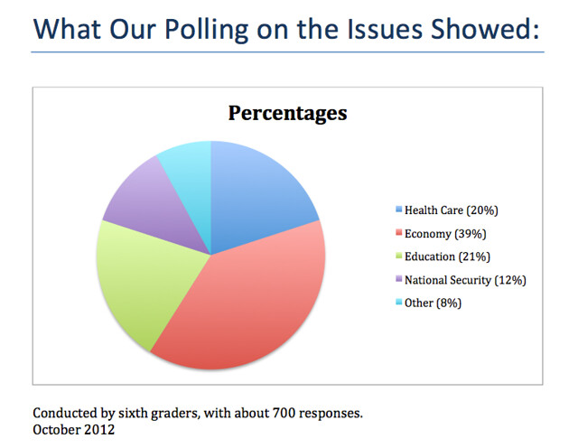 Student Polling Data