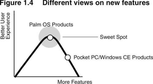 Different views on new features