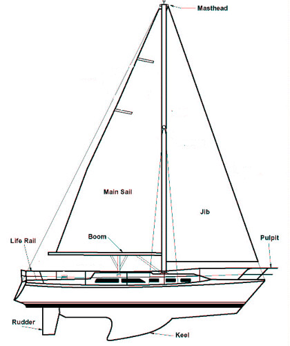SAILBOAT_DIAGRAM by trudeau