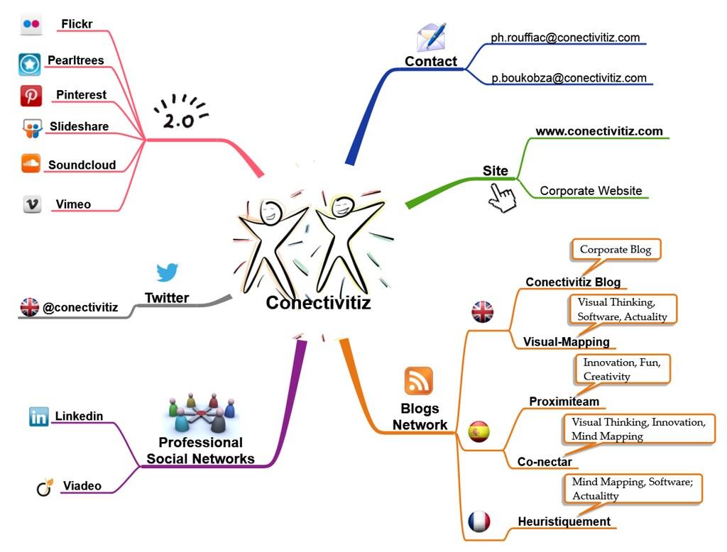 Conectivitiz Online Presence