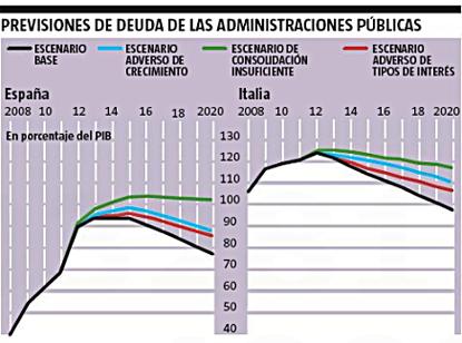 12i14 LV Previsiones del BCE incremento deuda Uti