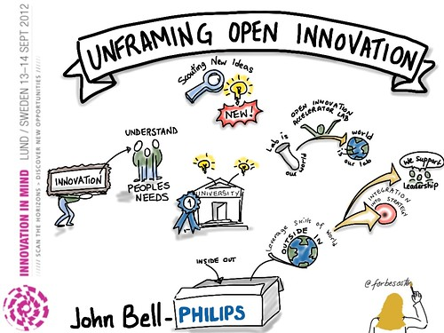 Implementing Open Innovation