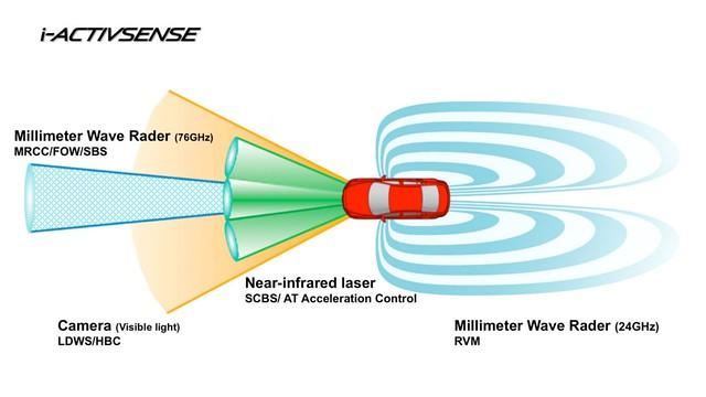 Mazda i-ACTIVSENSE