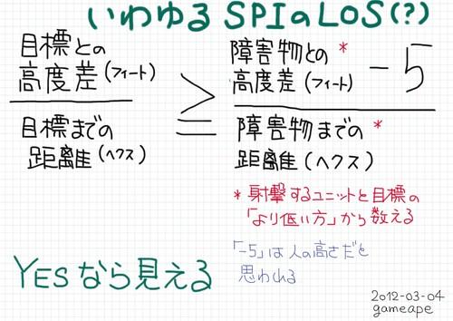 いわゆるSPIのLOS(仮称)