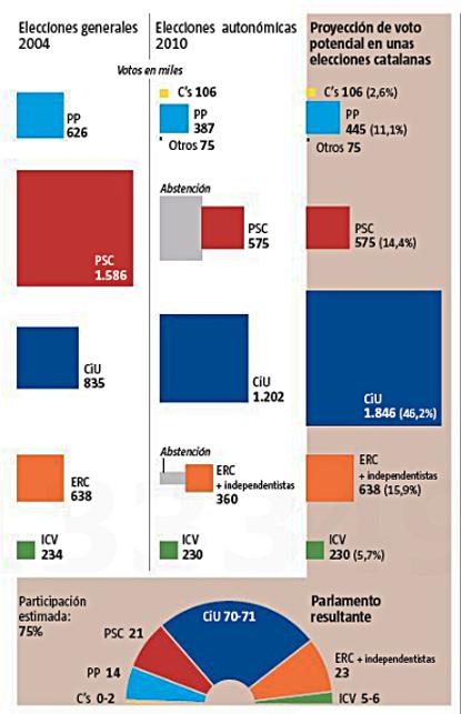 12i16 LV Elecciones y sociología del voto en Cataluña 1 Uti