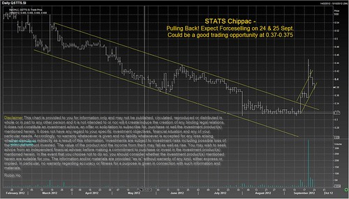 Stats Chippac - Pulling back! Expect forceselling on 24 & 25 Sept. Support at $0.37 - $0.375