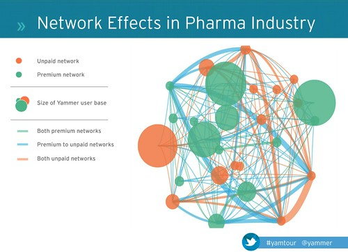 Yammer - Network Effect in Pharma Industry