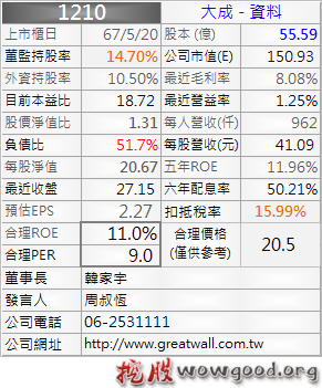 1210_大成_資料_1012Q