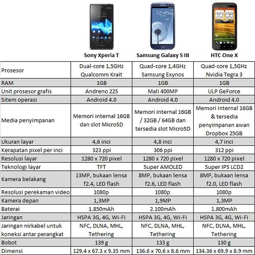 apa galaxy series, perbandingan spesifikasi handphone android paling