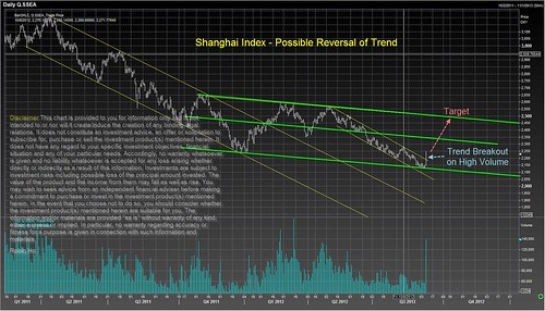 Shanghai Index - Possible Reversal of Trend