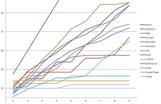 Points Graph