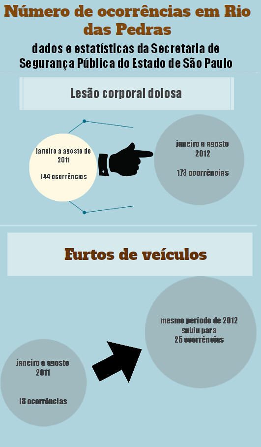 Infográfico SSP