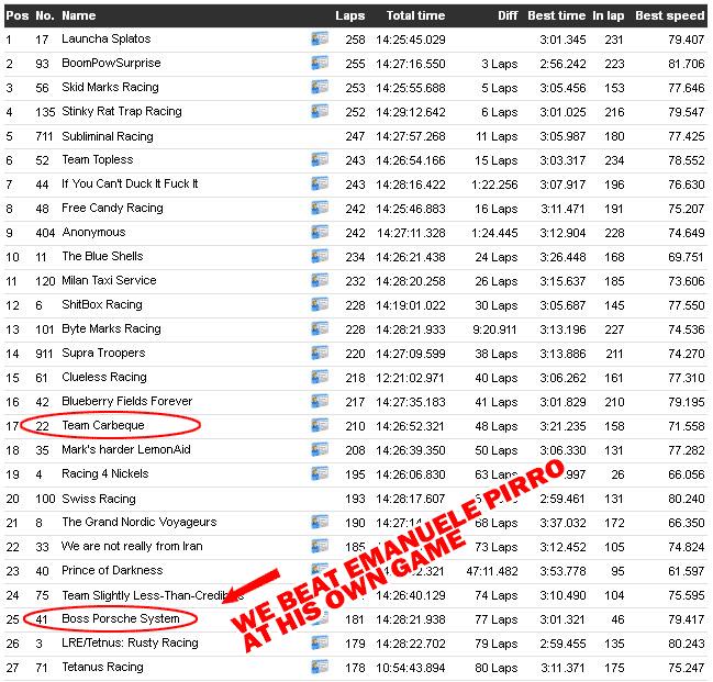 Chubba Cheddar Enduro Results