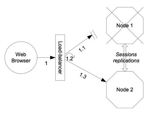 clustering-BalancerArch